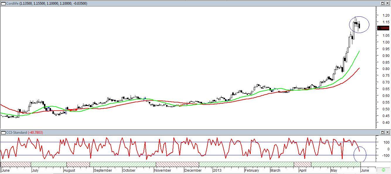 CSI Buy Signal - Cordlife (Follow Up)