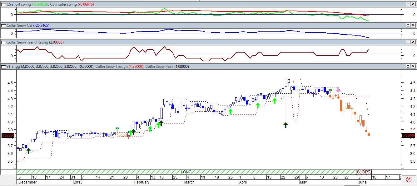 Trading system stocks